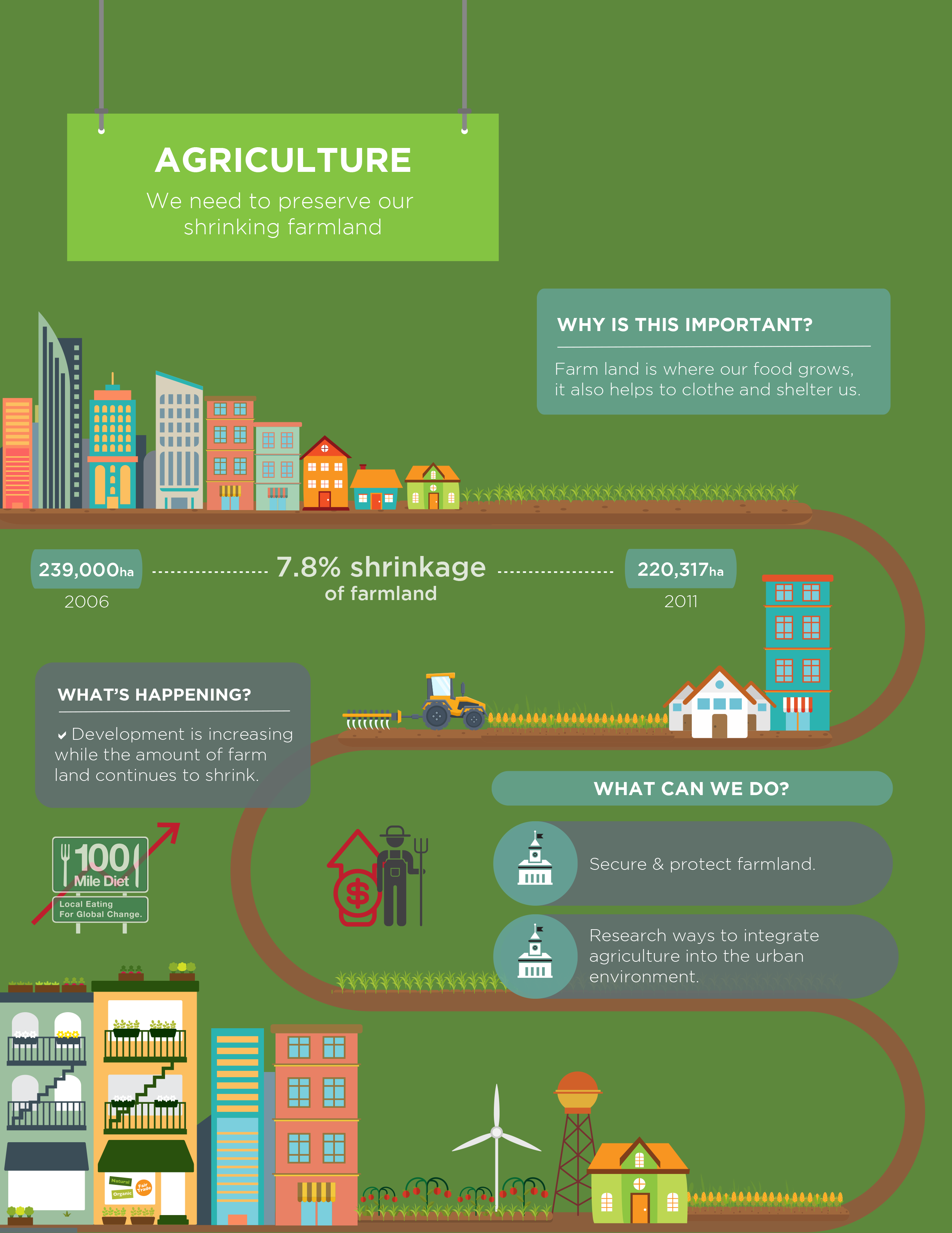 Living City Report Card Agriculture
