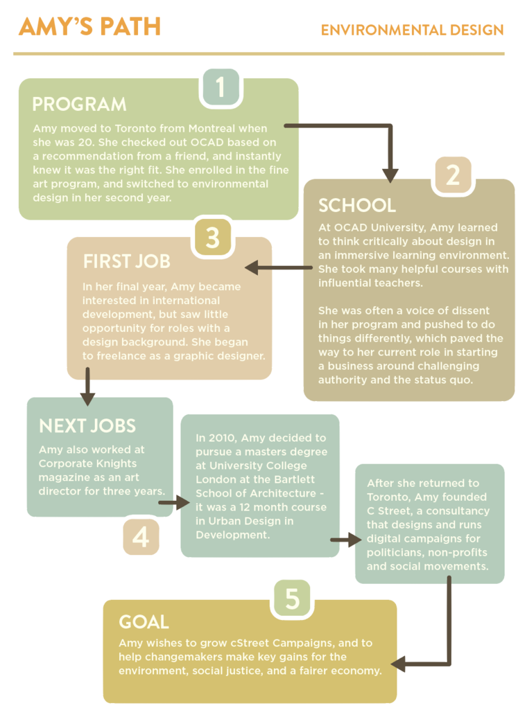 Infographic of Amy Leaman's career path