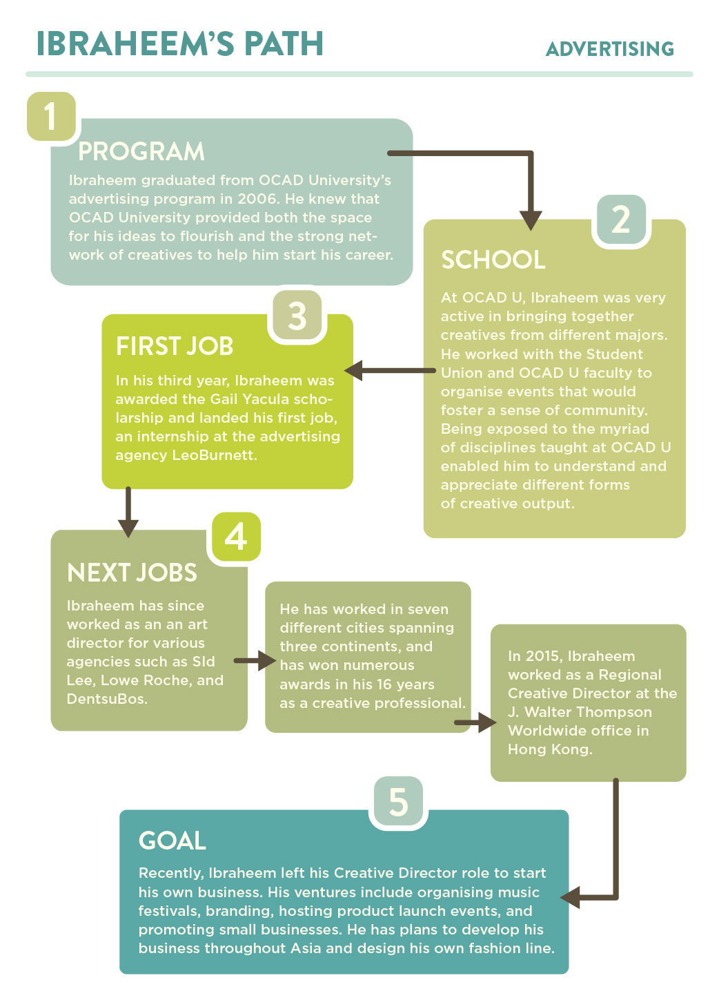Infographic showing Ibraheem Youssef's Career Path