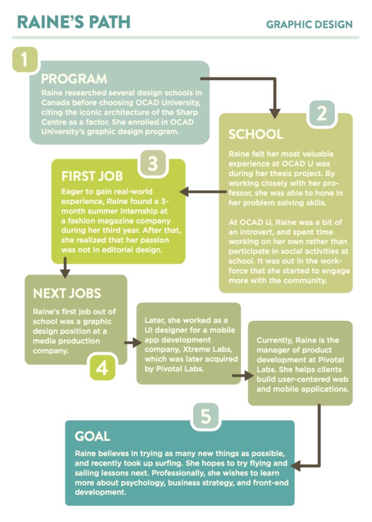 Infographic of Raine Qian's career path