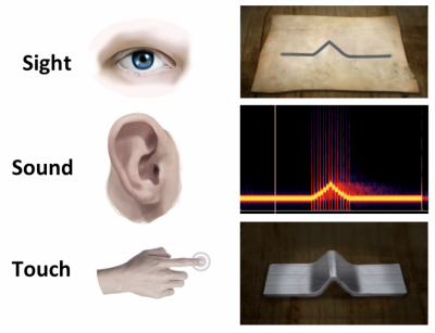 Image of an eye, an ear and a hand