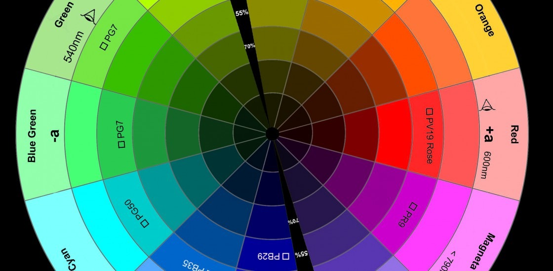 Colour Wheel survey