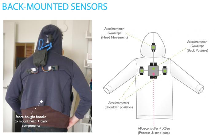 Backmounted Sensors