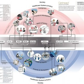 CanImpact Synthesis Map: Patient Experience of Primary Care in the Cancer Continuum A Relationship-Centred View of Breast and Co