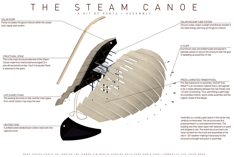 Steam Canoe Diagram