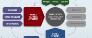 Mobile Media Market Map