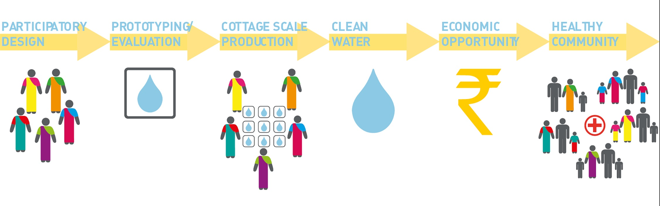 Infographic demonstrating stages of development in CleanCube project, from production to final impact in the community