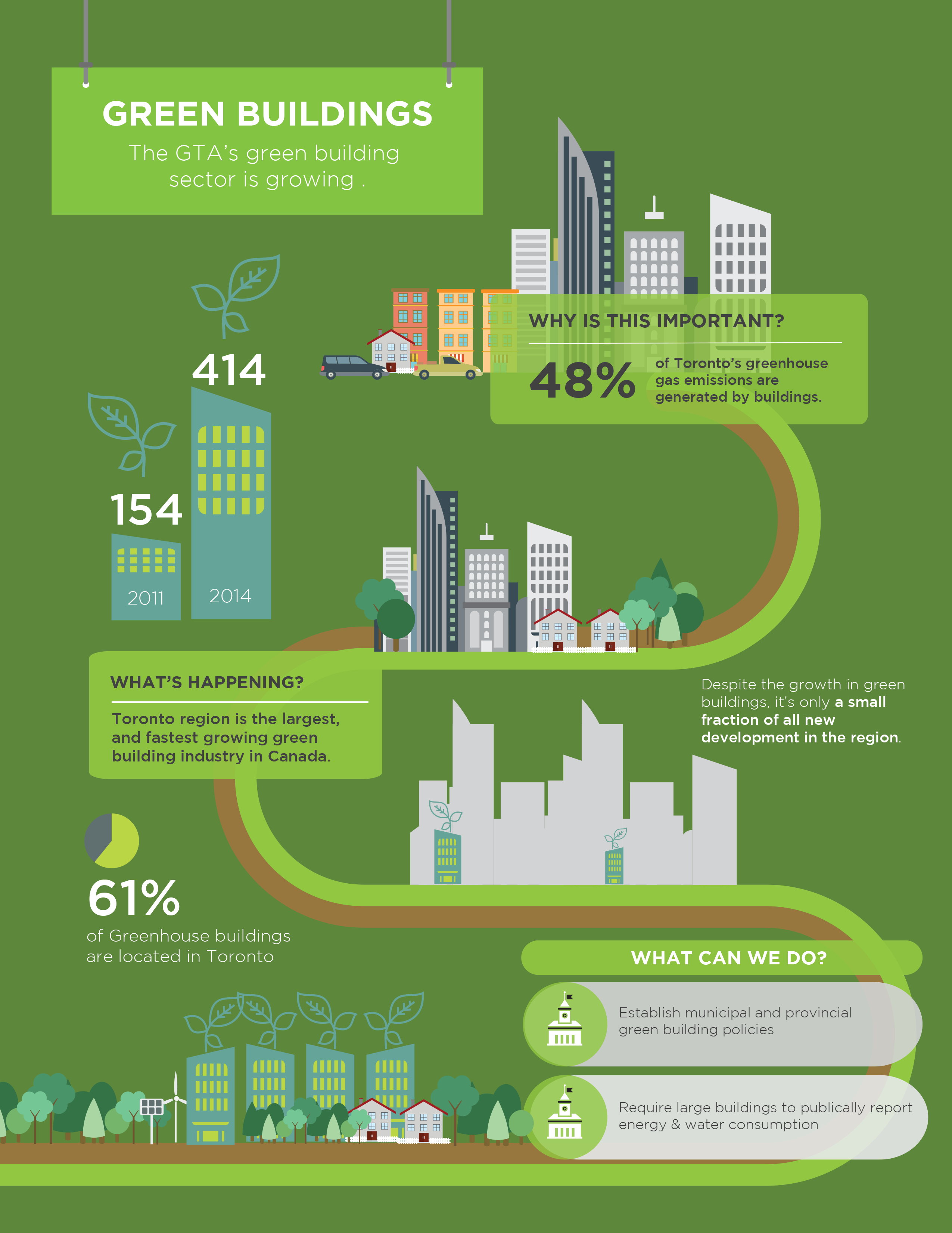 Living City Report Card Green Buildings