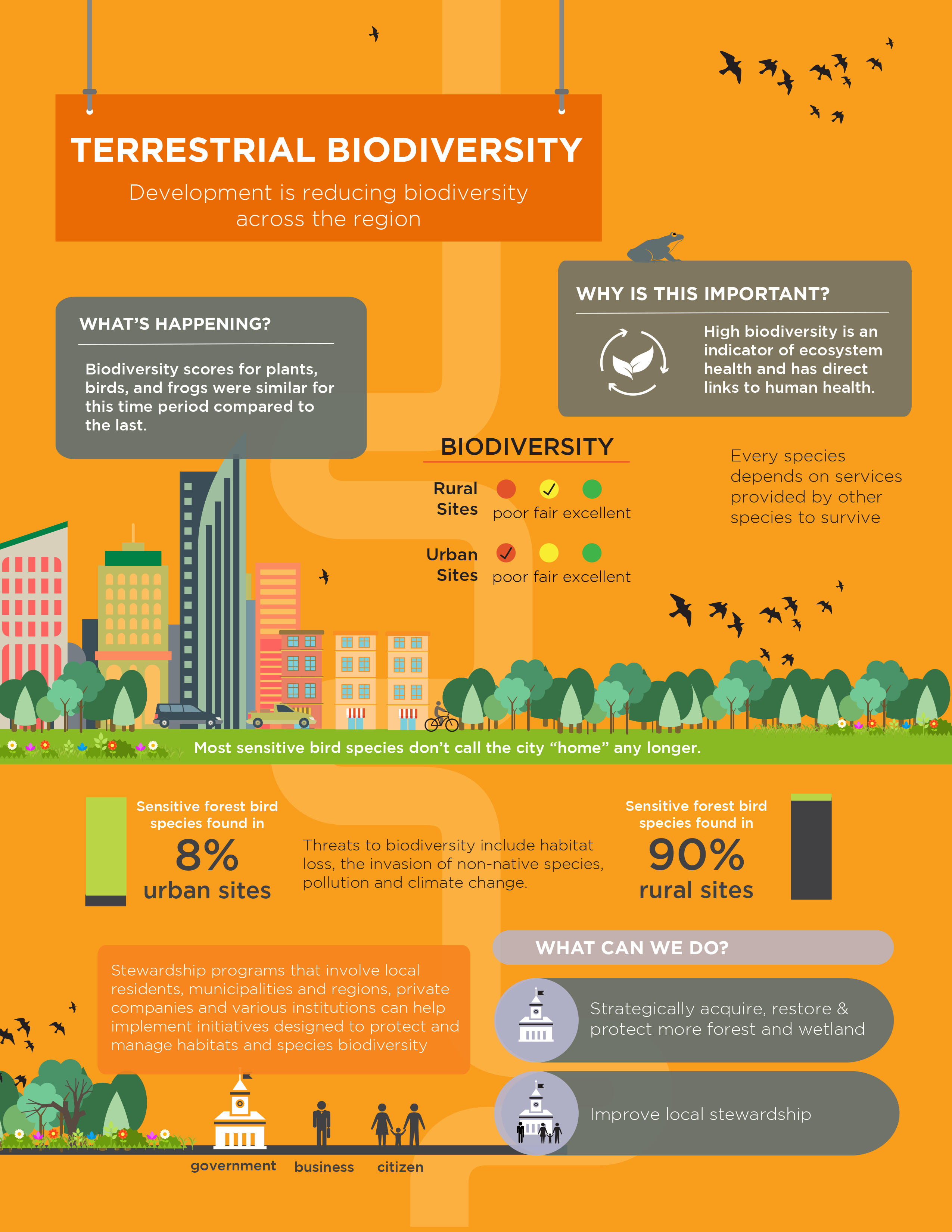 Living City Report Card Terrestrial Biodiversity