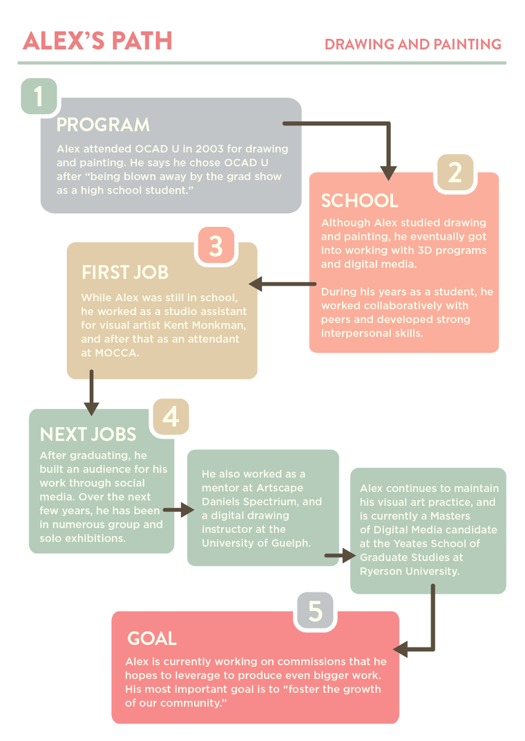 Infographic of Alex McCloud's career path