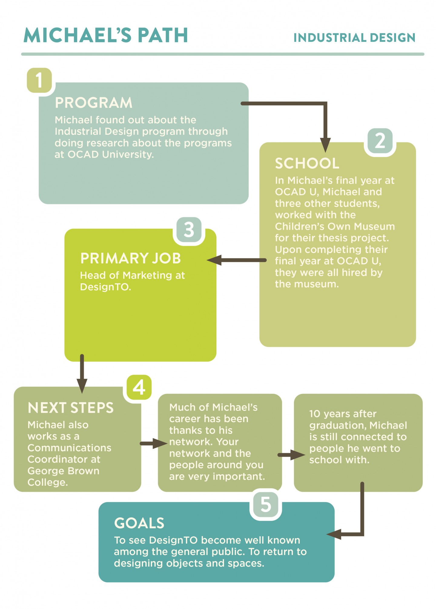 Infographic showing Michael Madjus' career path