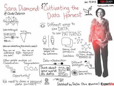 Sacha Chua's sketchnote of Sara Diamond's TEDxOCADU's talk.