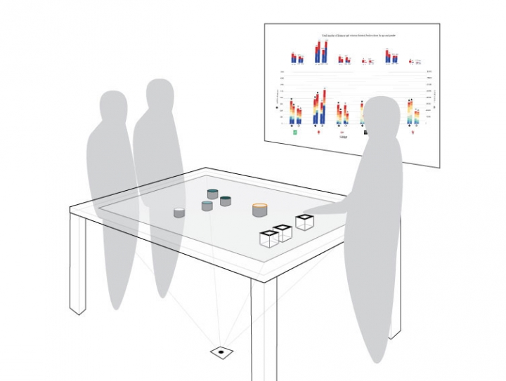Diagram showing 3 people using the table-based tangible user interaface