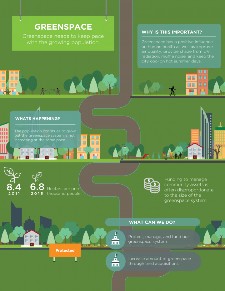 Living City Report Card Greenspace