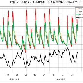 Passive Urban Greenhaus Prototype data visualization 1